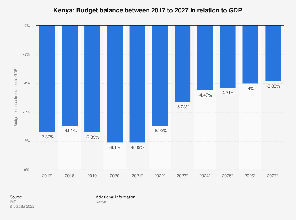 Statistic: Kenya: Budget balance between 2014 to 2024 in relation to GDP | Statista