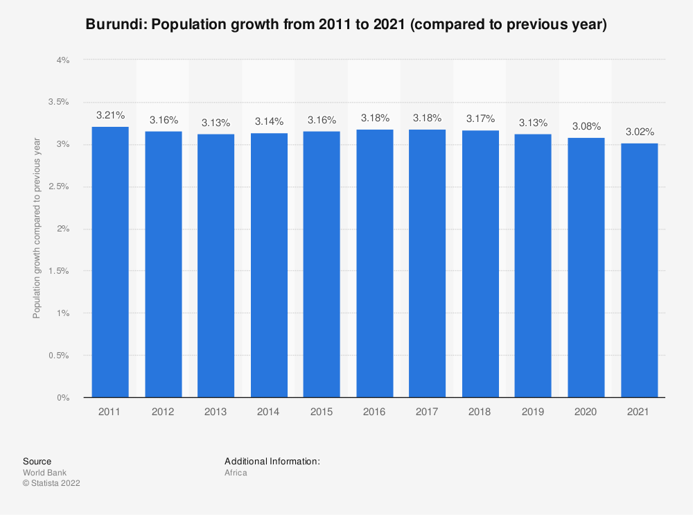 Statistic: Burundi: Population growth from 2008 to 2018 (compared to previous year) | Statista