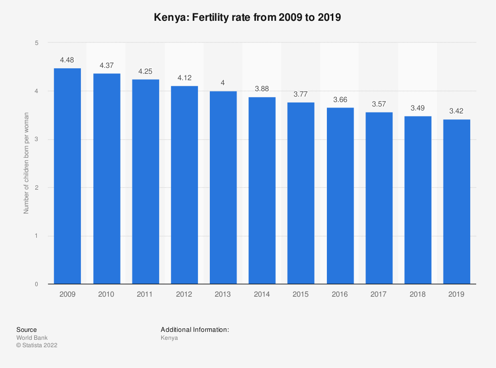 Statistic: Kenya: Fertility rate from 2006 to 2016 | Statista
