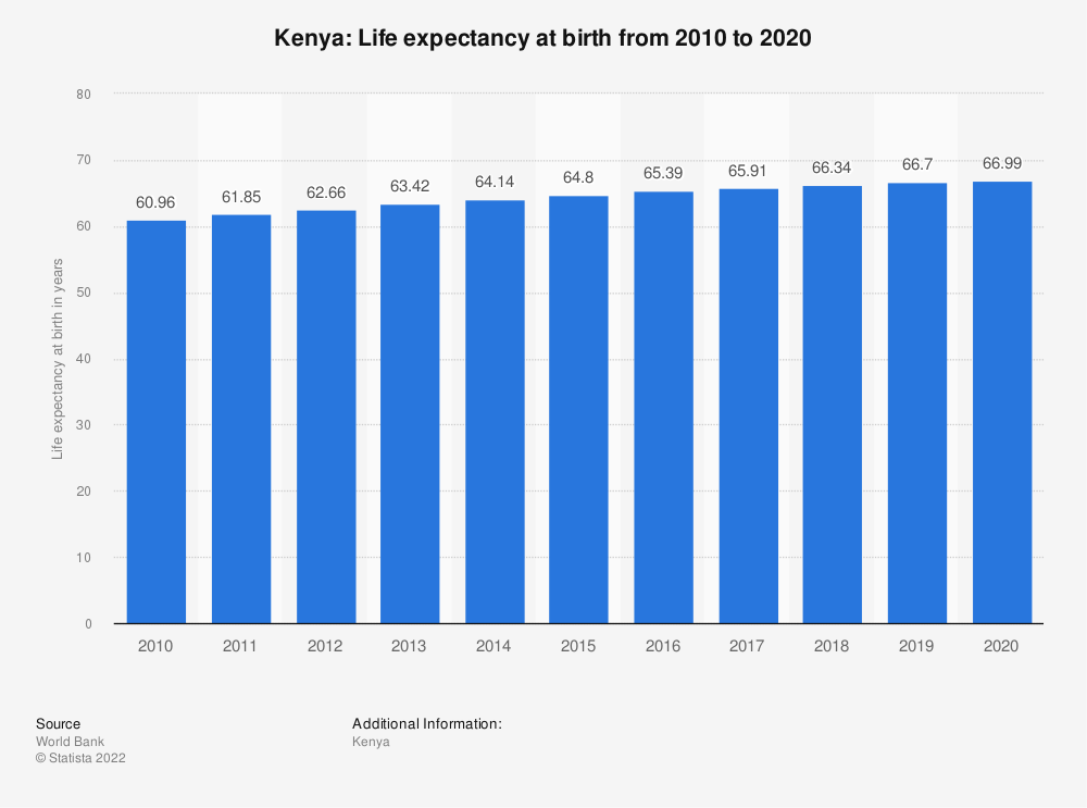 Statistic: Kenya: Life expectancy at birth from 2008 to 2018 | Statista