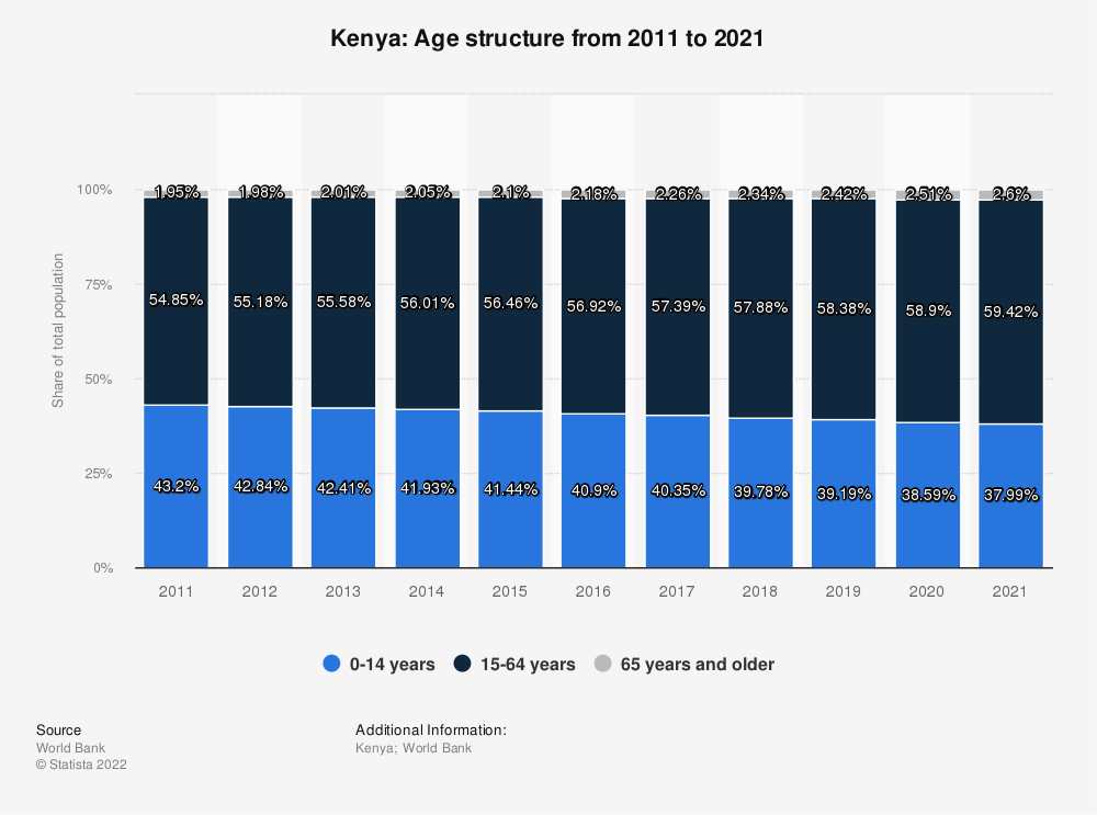 Statistic: Kenya: Age structure from 2007 to 2017 | Statista