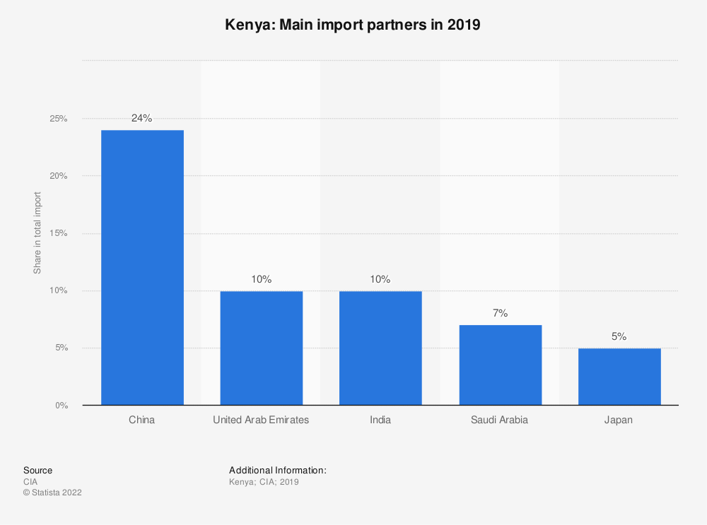 Statistic: Kenya: Main import partners in 2017 | Statista