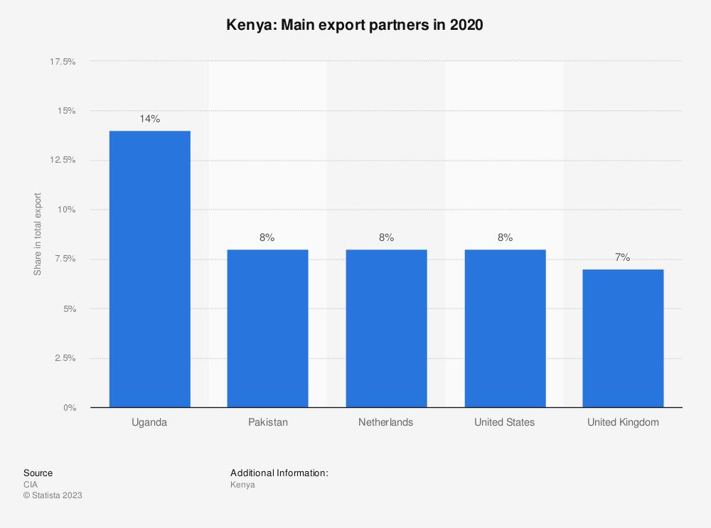 Statistic: Kenya: Main export partners in 2017 | Statista
