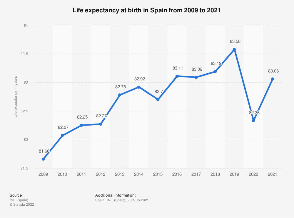 Statistic: Life expectancy at birth in Spain from 2009 to 2017 | Statista