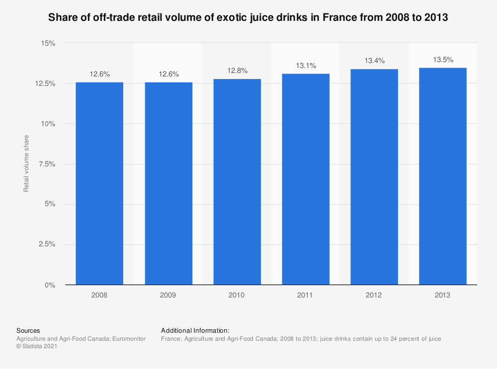 Statistic: Share of off-trade retail volume of exotic juice drinks in France from 2008 to 2013 | Statista