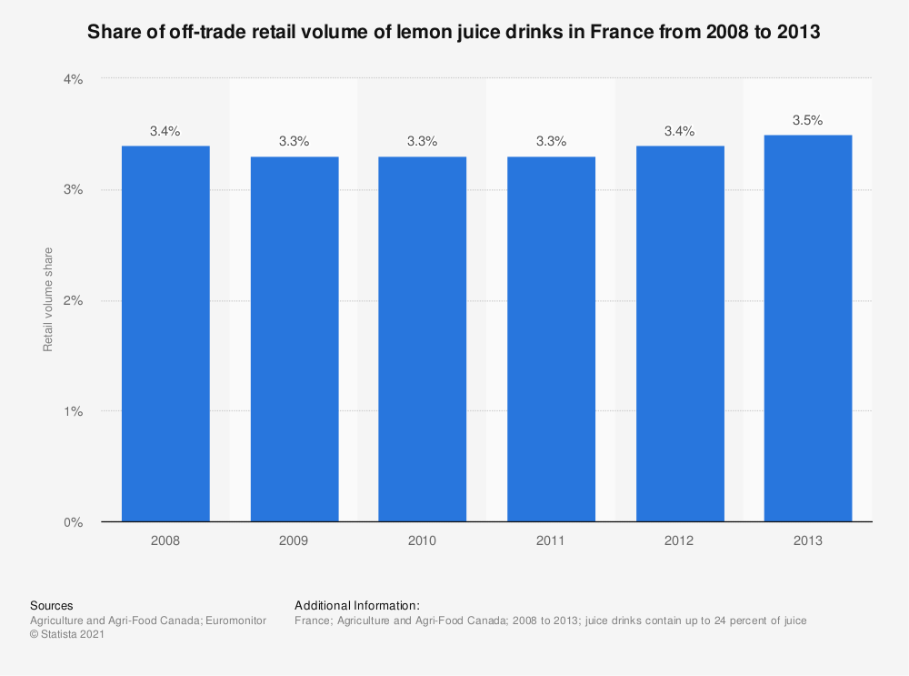 Statistic: Share of off-trade retail volume of lemon juice drinks in France from 2008 to 2013 | Statista