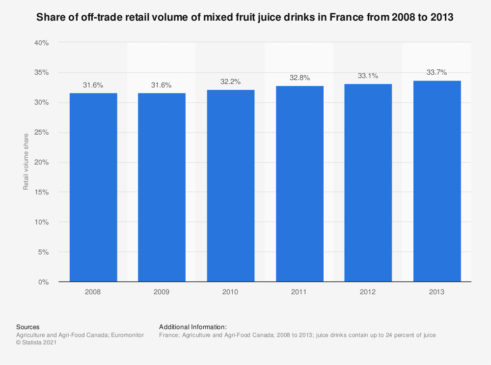 Statistic: Share of off-trade retail volume of mixed fruit juice drinks in France from 2008 to 2013 | Statista