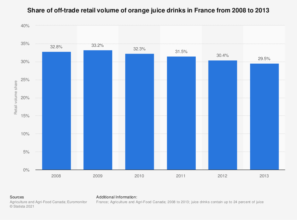 Statistic: Share of off-trade retail volume of orange juice drinks in France from 2008 to 2013 | Statista