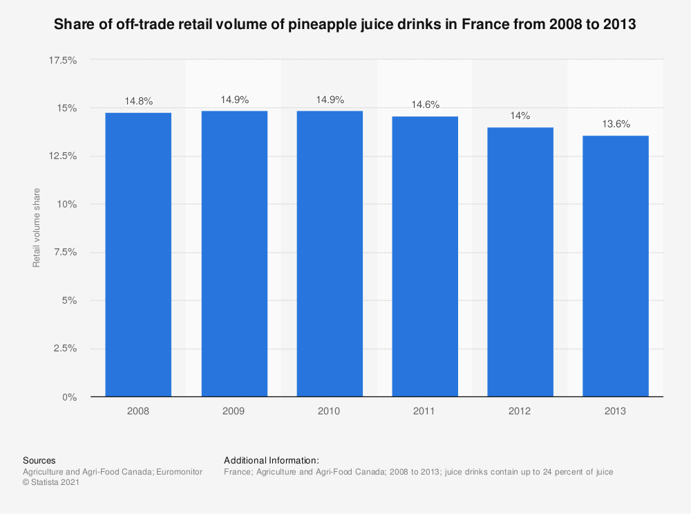 Statistic: Share of off-trade retail volume of pineapple juice drinks in France from 2008 to 2013 | Statista