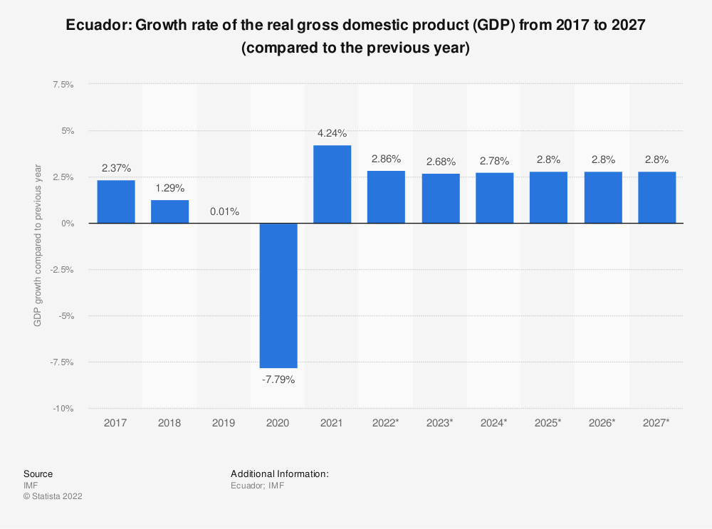 Statistic: Ecuador: Growth rate of the real gross domestic product (GDP) from 2014 to 2024 (compared to the previous year) | Statista