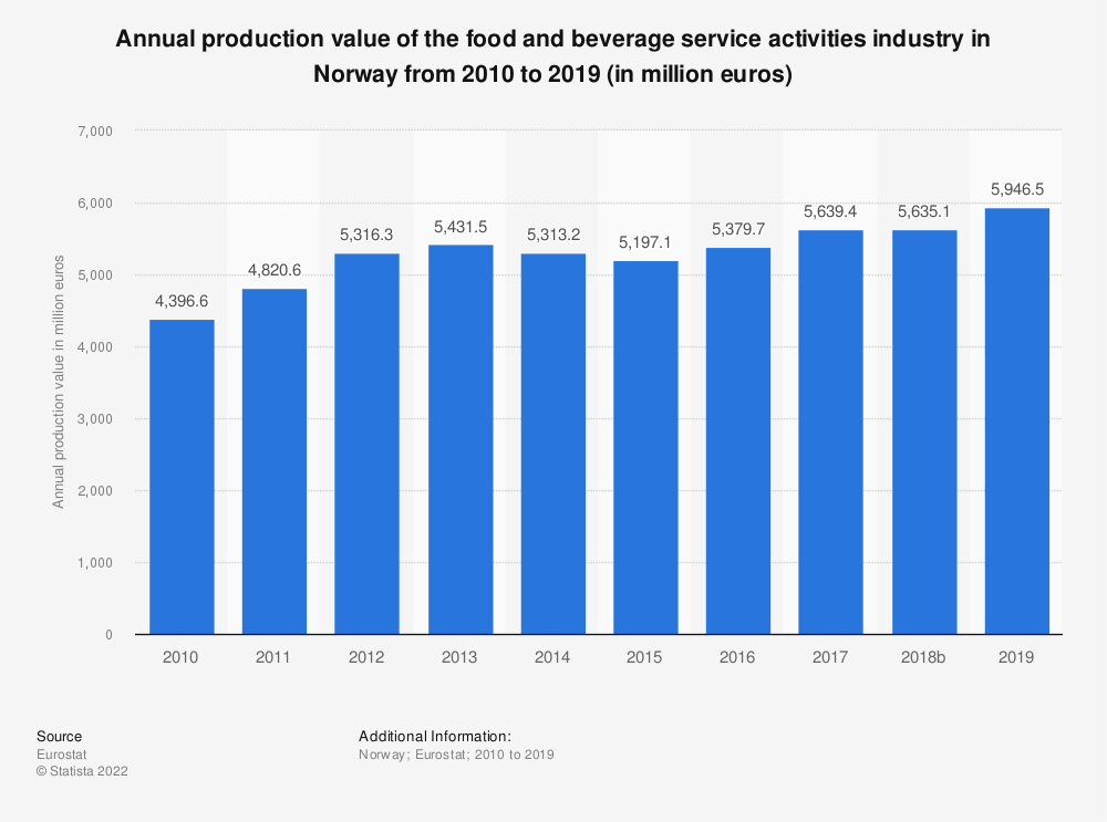 Statistic: Annual production value of the food and beverage service activities industry in Norway from 2008 to 2016 (in million euros) | Statista