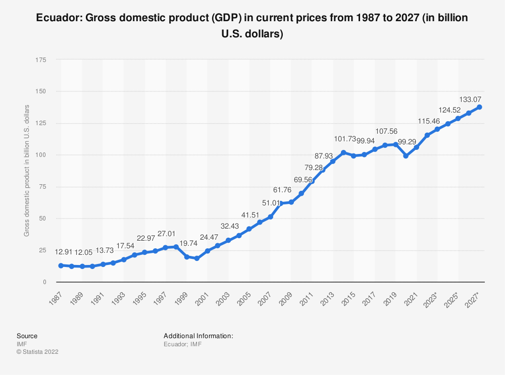 Statistic: Ecuador: Gross domestic product (GDP) in current prices from 1984 to 2024 (in billion U.S. dollars)   Statista
