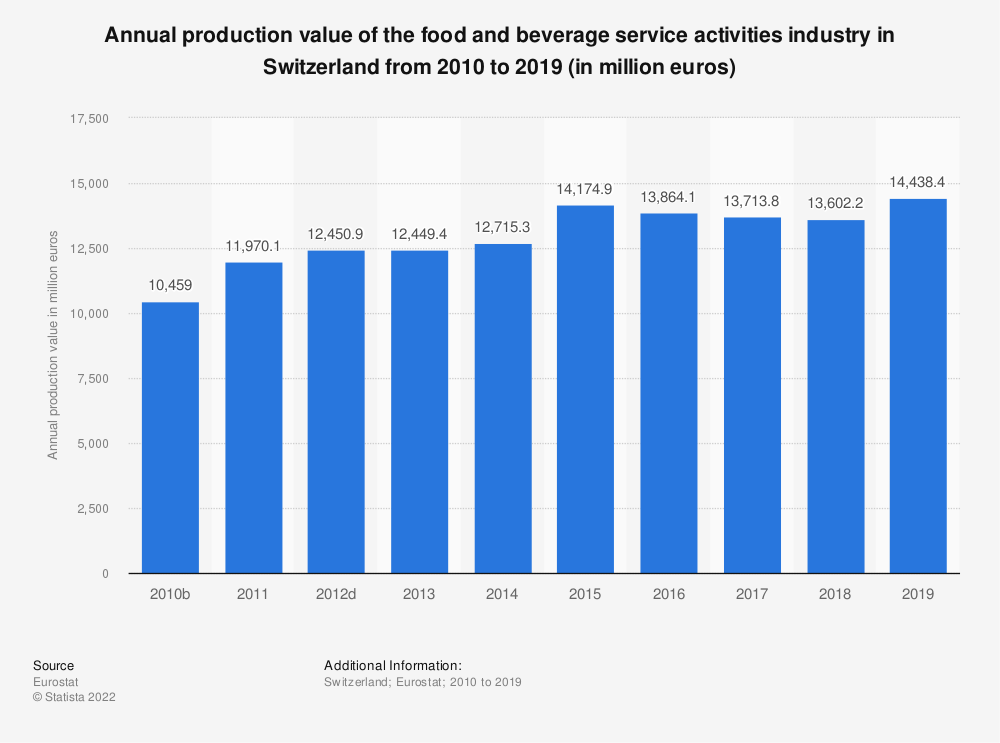 Statistic: Annual production value of the food and beverage service activities industry in Switzerland from 2009 to 2016 (in million euros) | Statista