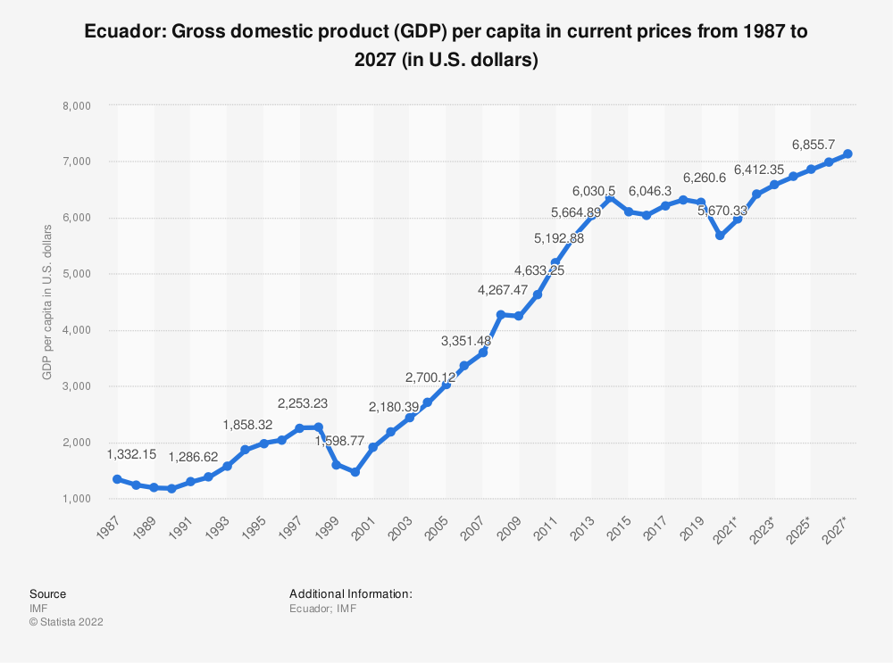 Statistic: Ecuador: Gross domestic product (GDP) per capita in current prices from 1984 to 2024 (in U.S. dollars) | Statista