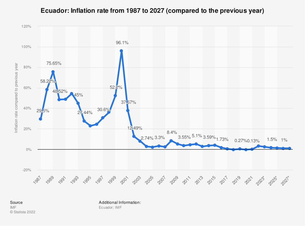 Statistic: Ecuador: Inflation rate from 1984 to 2024 (compared to the previous year) | Statista