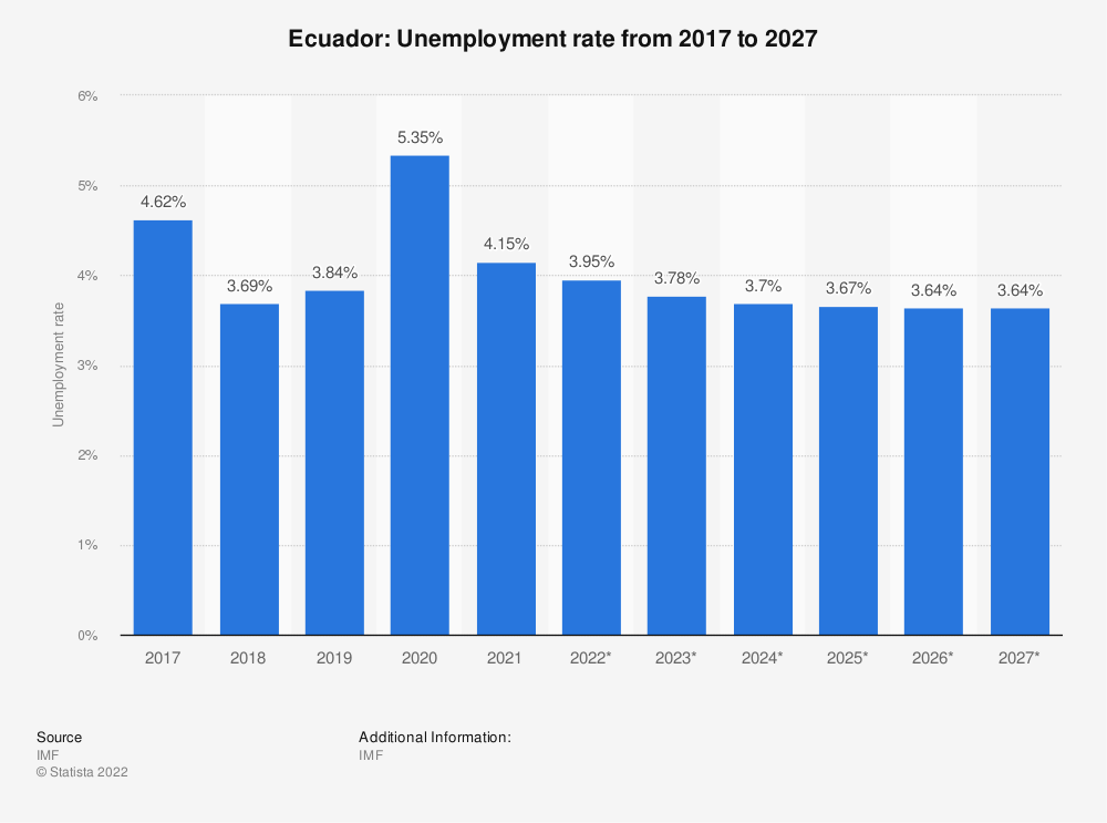 Statistic: Ecuador: Unemployment rate from 2014 to 2024 | Statista