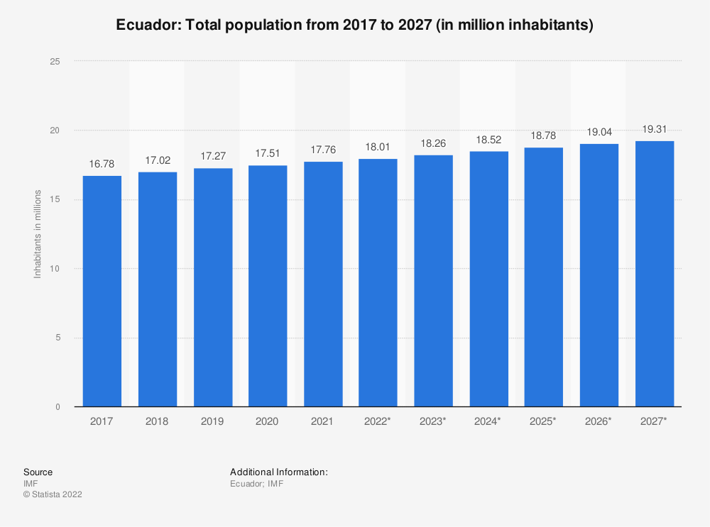 Statistic: Ecuador: Total population from 2014 to 2024 (in million inhabitants) | Statista
