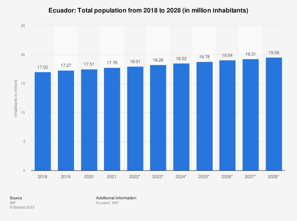 Statistic: Ecuador: Total population from 2014 to 2024 (in million inhabitants) | Statista