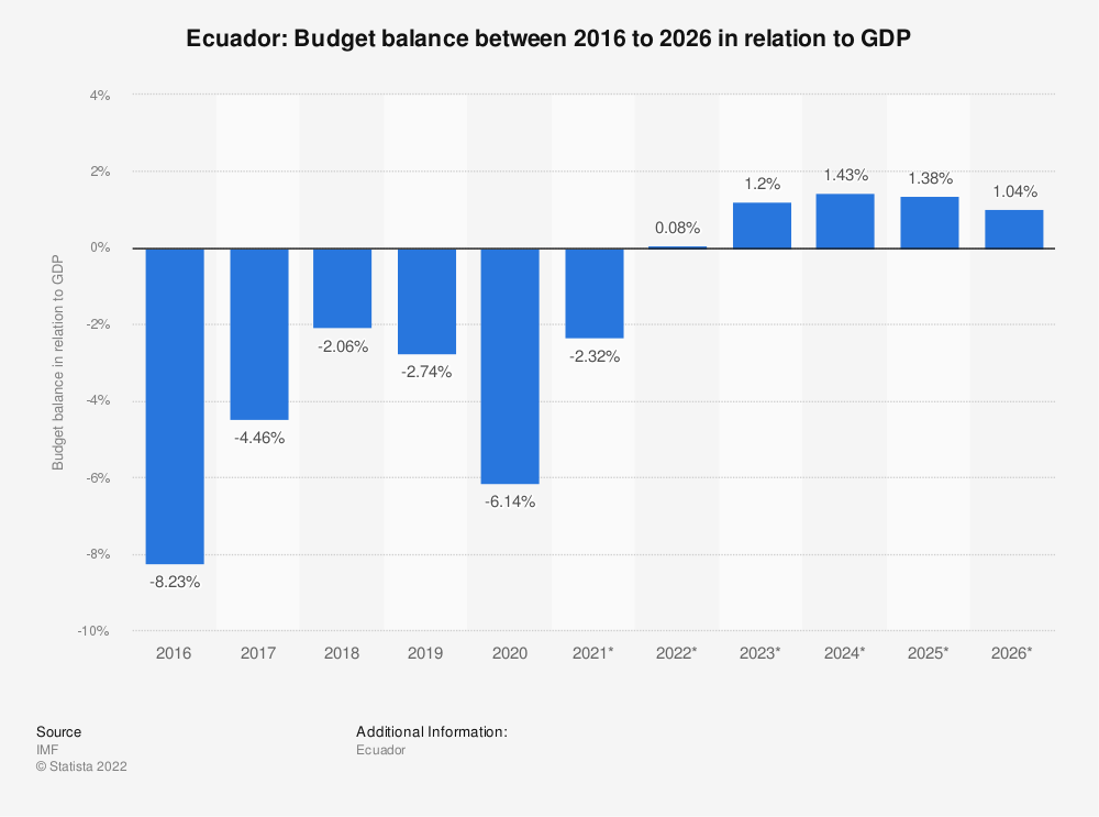 Statistic: Ecuador: Budget balance between 2014 to 2024 in relation to GDP   Statista