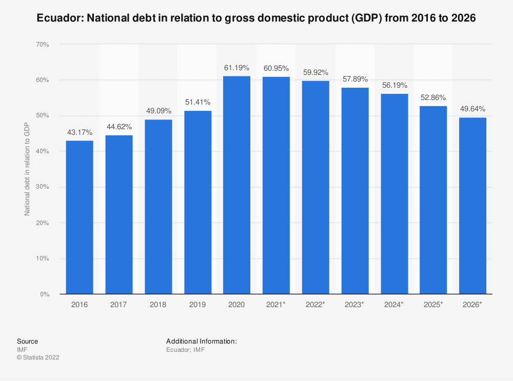 Statistic: Ecuador: National debt in relation to gross domestic product (GDP) from 2014 to 2024 | Statista