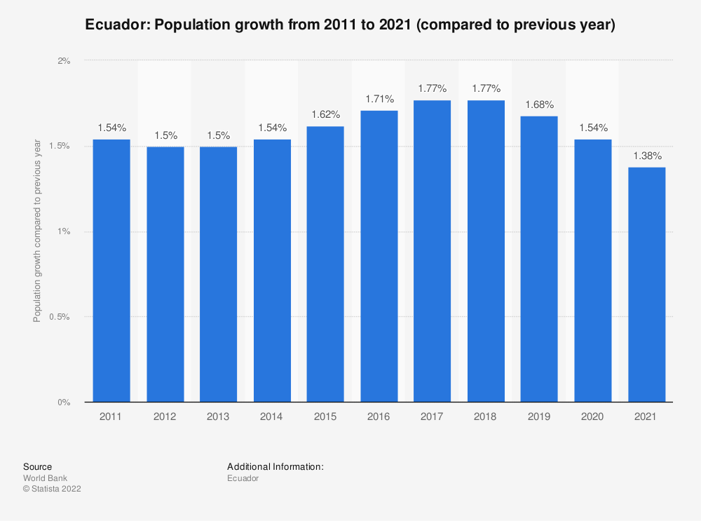 Statistic: Ecuador: Population growth from 2007 to 2017 (compared to previous year) | Statista