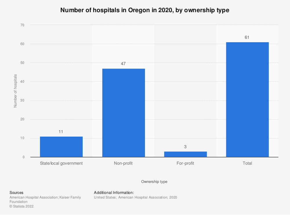 Statistic: Number of hospitals in Oregon in 2016, by ownership type | Statista