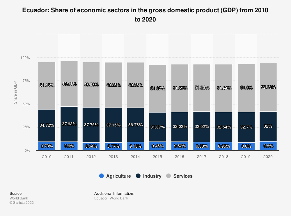 Statistic: Ecuador: Share of economic sectors in the gross domestic product (GDP) from 2007 to 2017 | Statista