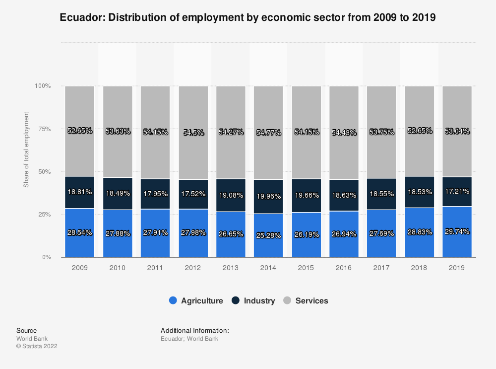 Statistic: Ecuador: Distribution of employment by economic sector from 2009 to 2019 | Statista