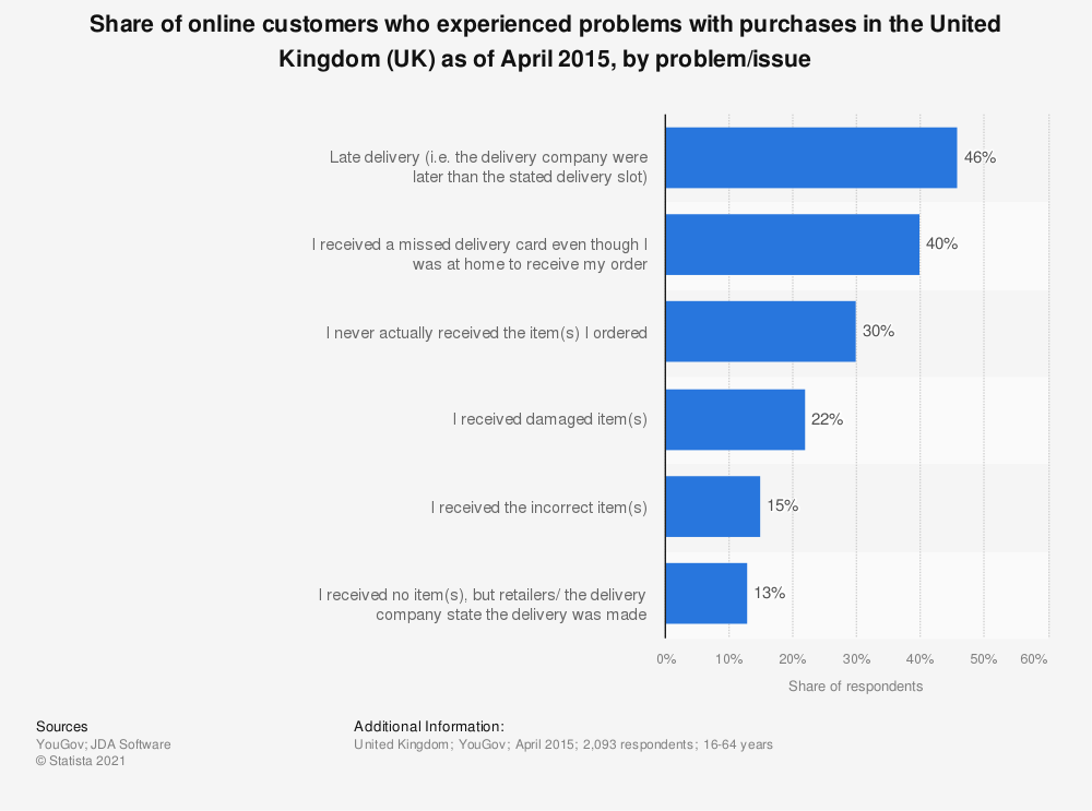Statistic: Share of online customers who experienced problems with purchases in the United Kingdom (UK) as of April 2015, by problem/issue | Statista