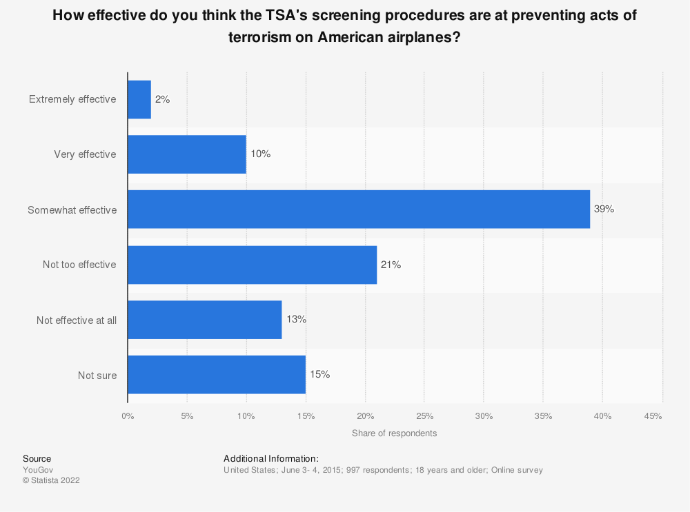 Statistic: How effective do you think the TSA's screening procedures are at preventing acts of terrorism on American airplanes?  | Statista