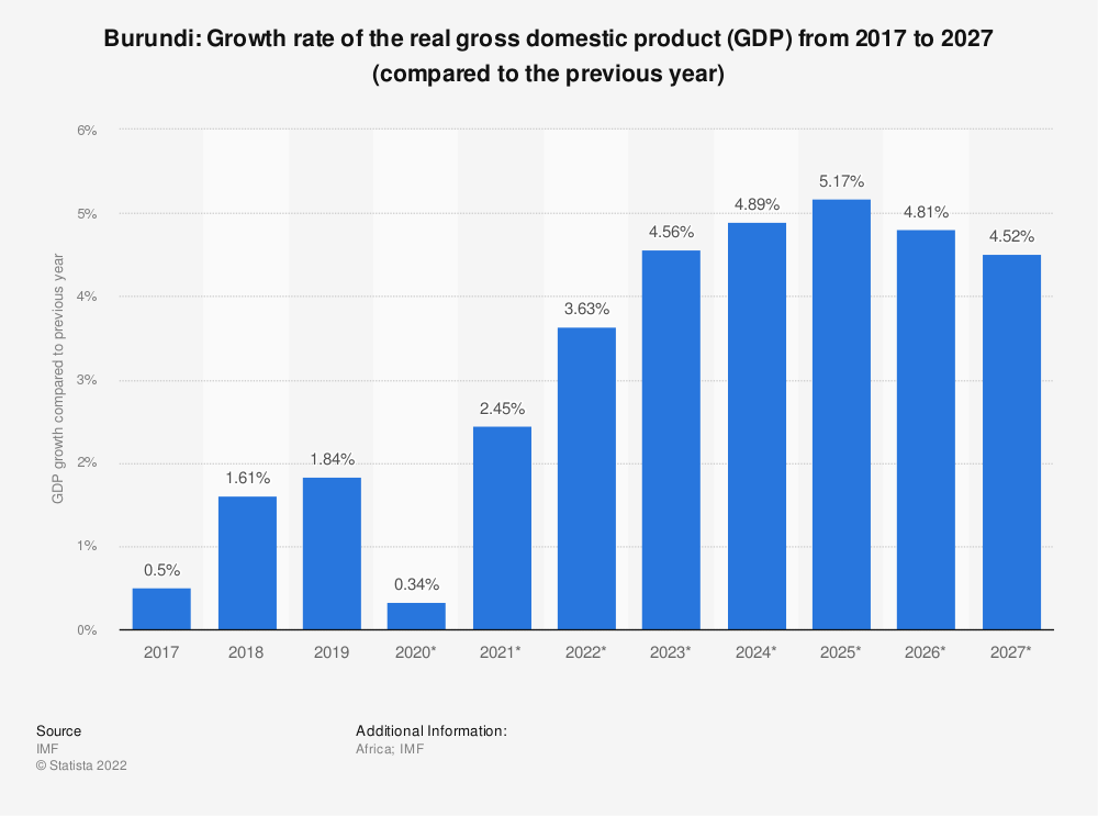 Statistic: Burundi: Growth rate of the real gross domestic product (GDP) from 2014 to 2024 (compared to the previous year) | Statista