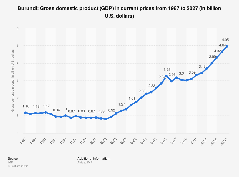 Statistic: Burundi: Gross domestic product (GDP) in current prices from 2014 to 2024 (in billion U.S. dollars) | Statista