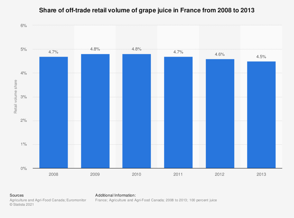 Statistic: Share of off-trade retail volume of grape juice in France from 2008 to 2013 | Statista