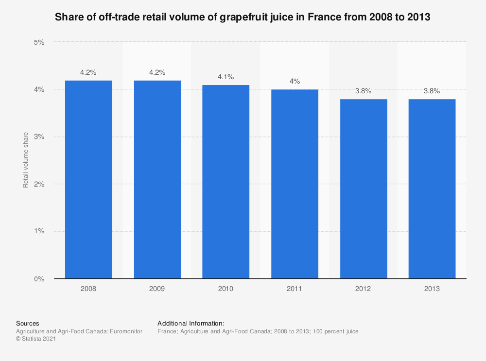 Statistic: Share of off-trade retail volume of grapefruit juice in France from 2008 to 2013 | Statista