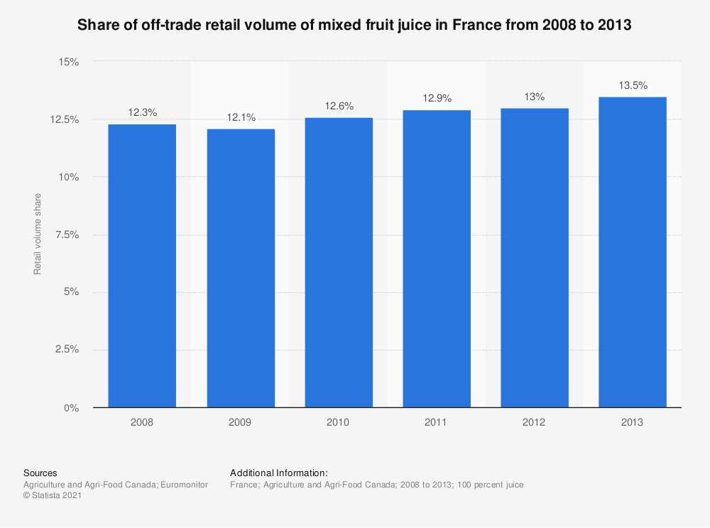 Statistic: Share of off-trade retail volume of mixed fruit juice in France from 2008 to 2013 | Statista