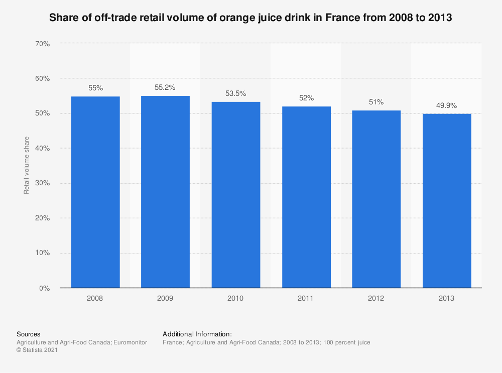 Statistic: Share of off-trade retail volume of orange juice drink in France from 2008 to 2013 | Statista