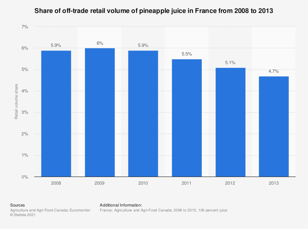 Statistic: Share of off-trade retail volume of pineapple juice in France from 2008 to 2013 | Statista