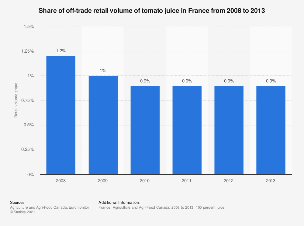 Statistic: Share of off-trade retail volume of tomato juice in France from 2008 to 2013   Statista