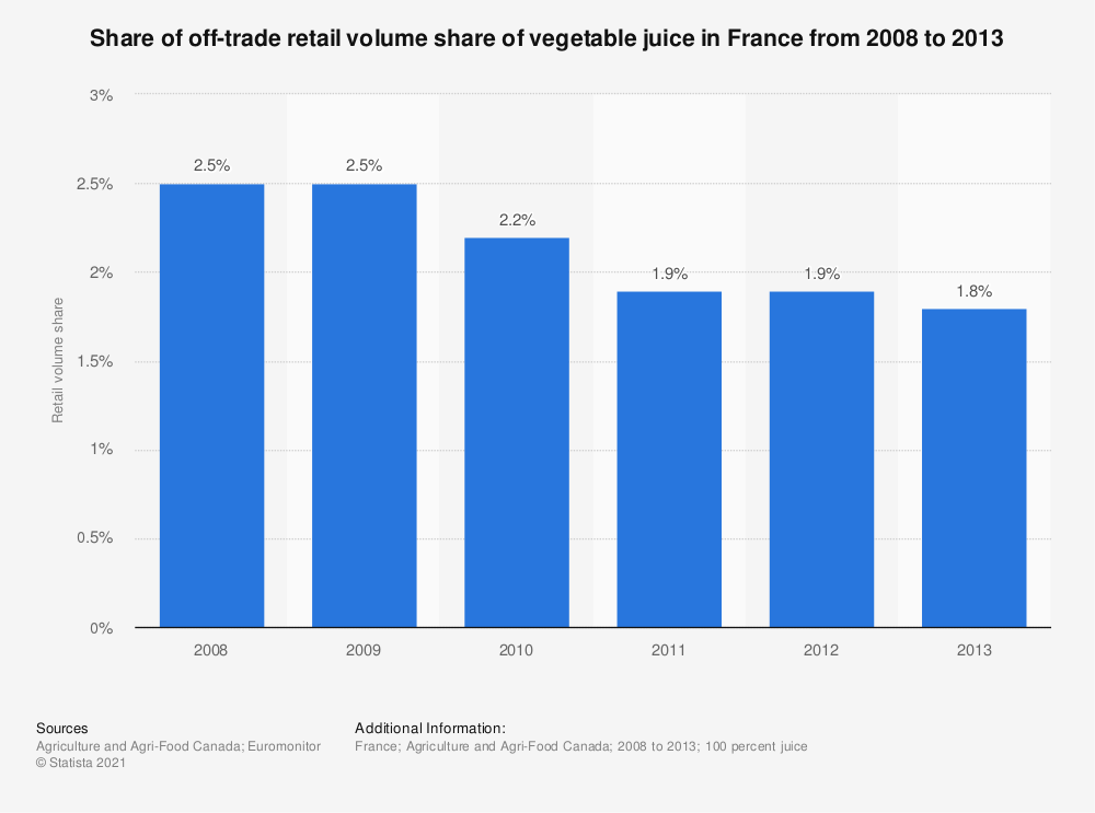 Statistic: Share of off-trade retail volume share of vegetable juice in France from 2008 to 2013 | Statista