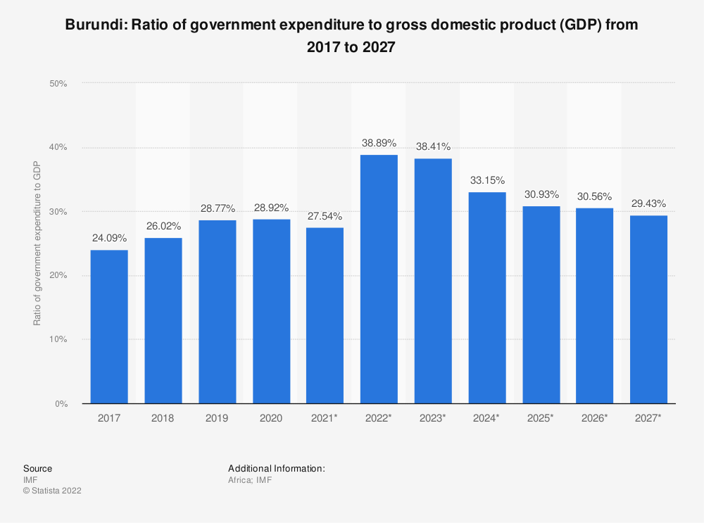 Statistic: Burundi: Ratio of government expenditure to gross domestic product (GDP) from 2014 to 2024 | Statista