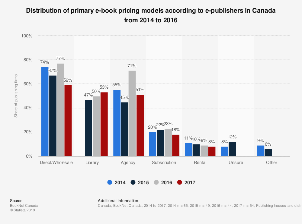 Statistic: Distribution of primary e-book pricing models according to e-publishers in Canada from 2014 to 2016 | Statista