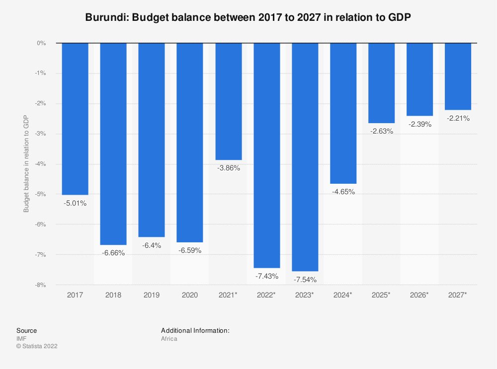 Statistic: Burundi: Budget balance between 2014 to 2024 in relation to GDP | Statista