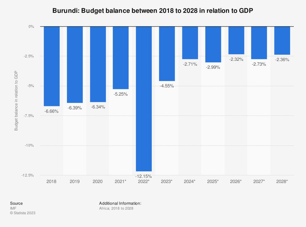 Statistic: Burundi: Budget balance between 2014 to 2024 in relation to GDP | Statista