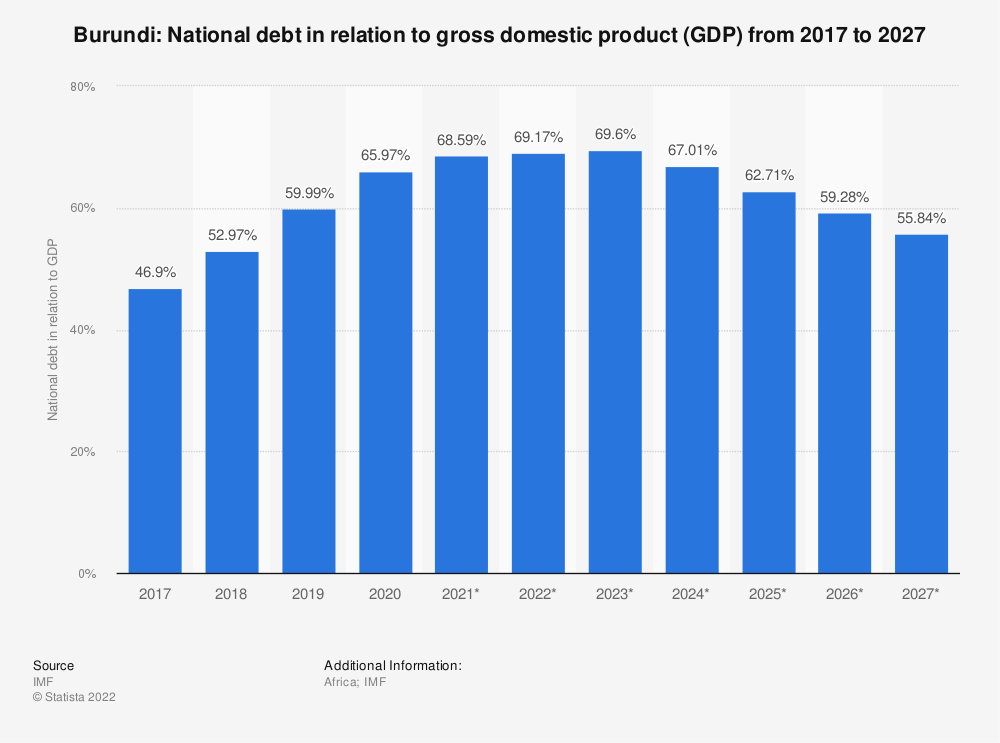Statistic: Burundi: National debt in relation to gross domestic product (GDP) from 2014 to 2024 | Statista