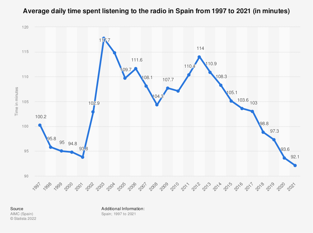 Statistic: Average daily time spent listening to the radio in Spain from 1997 to 2020 (in minutes) | Statista