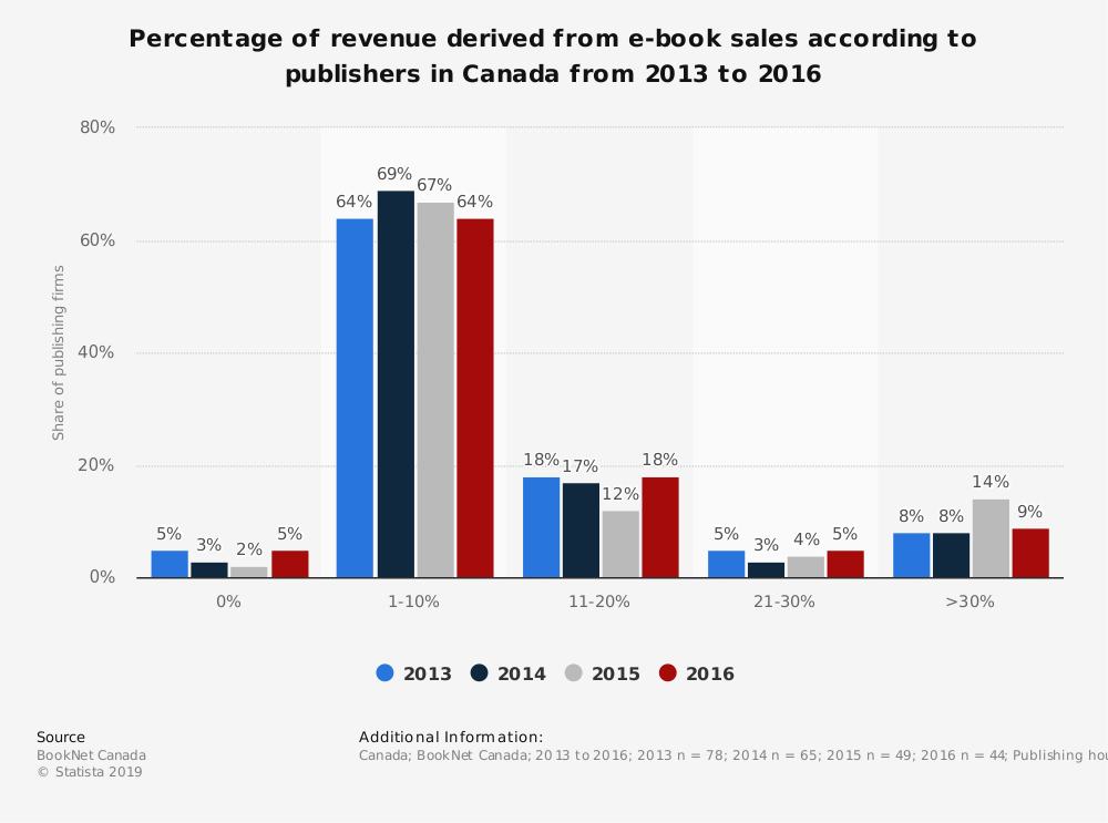 Statistic: Percentage of revenue derived from e-book sales according to publishers in Canada from 2013 to 2016 | Statista
