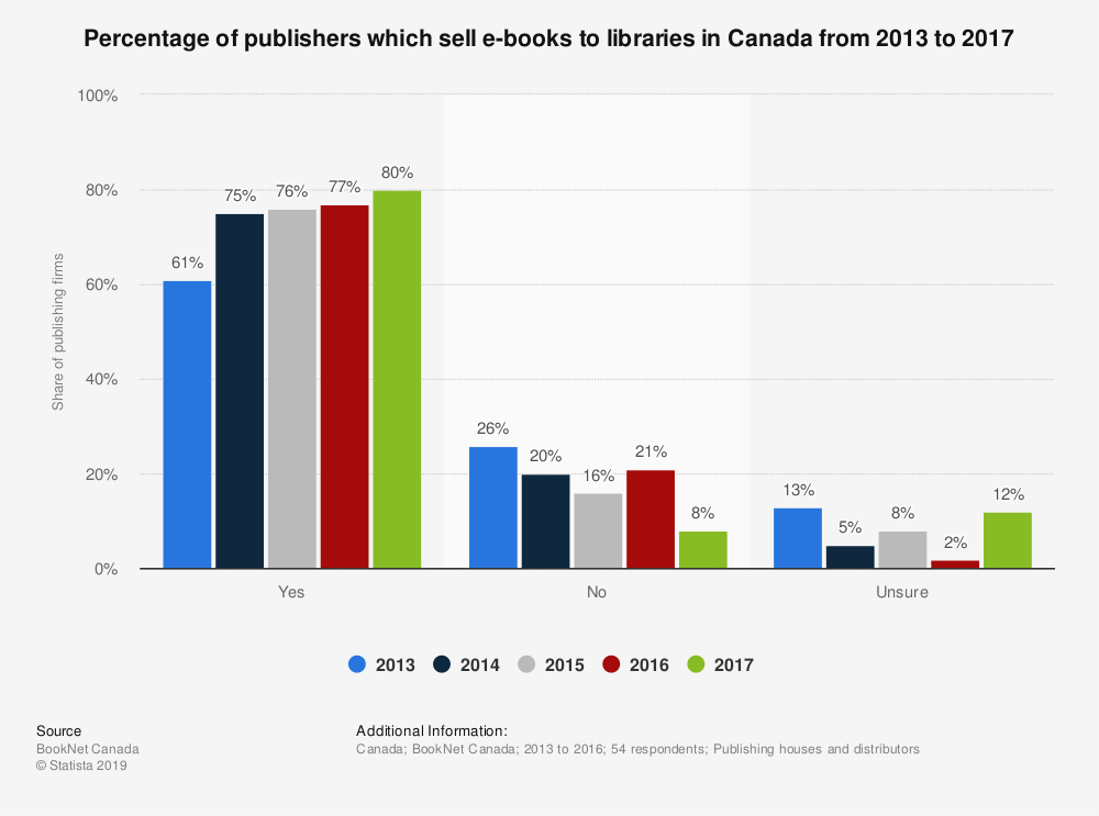 Statistic: Percentage of publishers which sell e-books to libraries in Canada from 2013 to 2017 | Statista