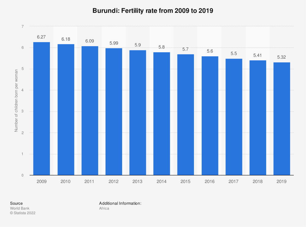 Statistic: Burundi: Fertility rate from 2008 to 2018 | Statista