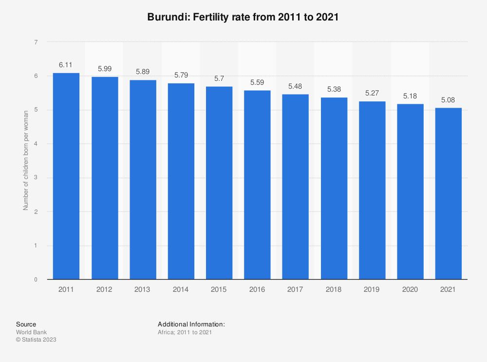 Statistic: Burundi: Fertility rate from 2007 to 2017   Statista