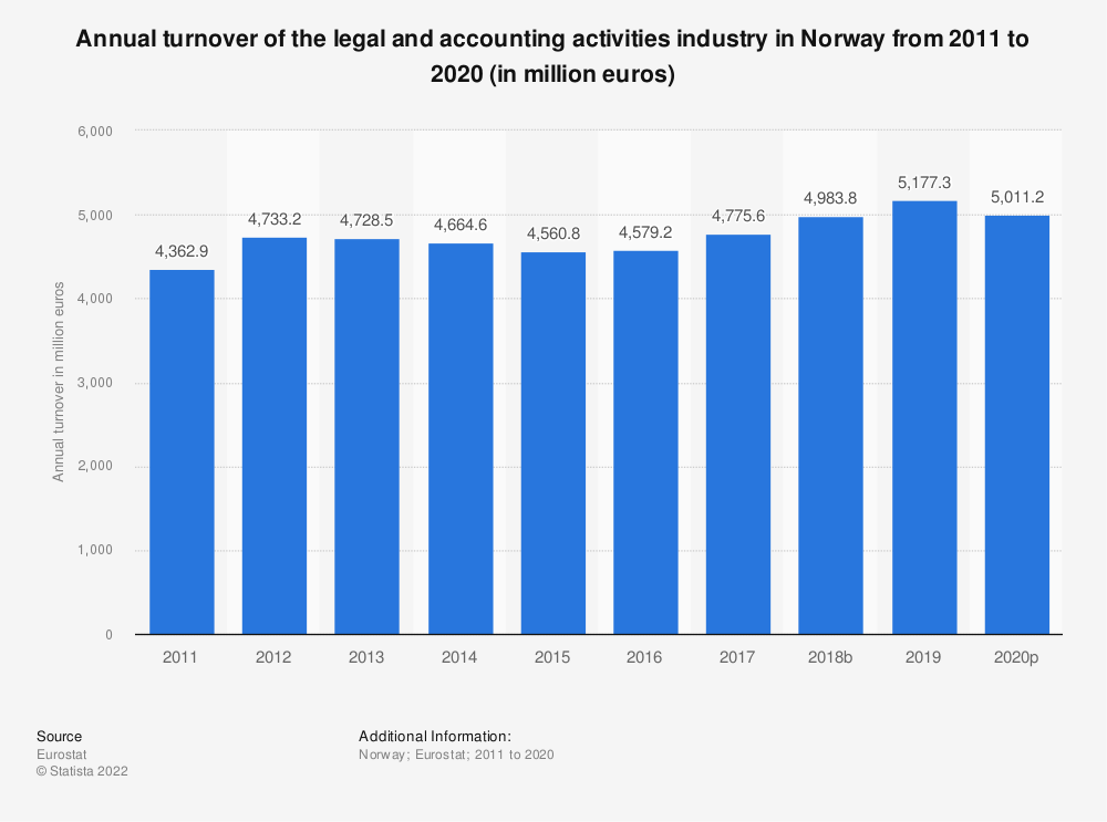 Statistic: Annual turnover of the legal and accounting activities industry in Norway from 2008 to 2016 (in million euros) | Statista